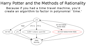 Factoring by Time Travel