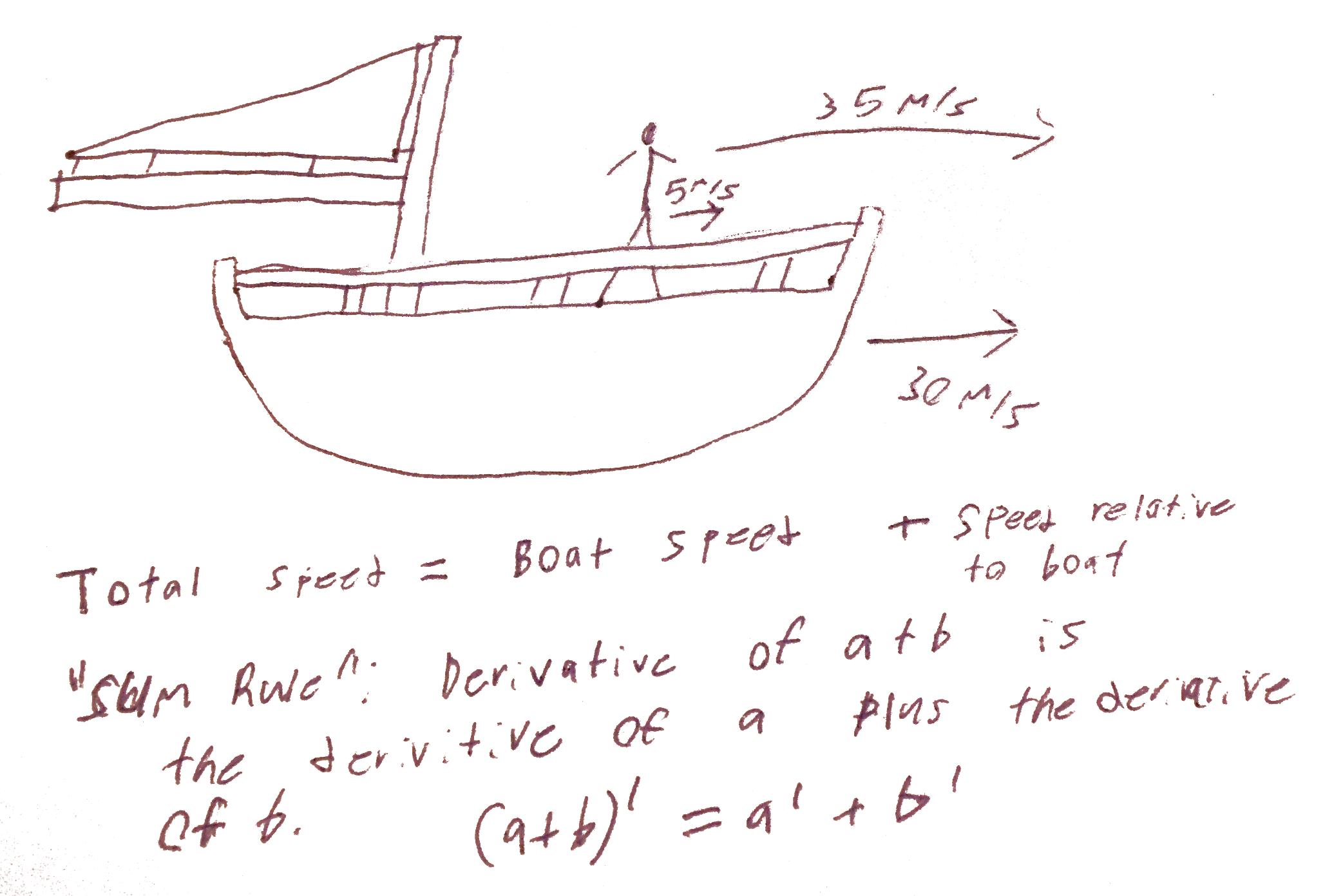 You Already Know Calculus: Derivatives | Christopher Olah's Blog