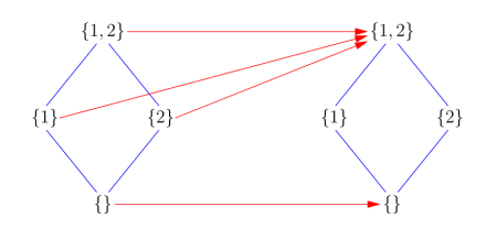 Arrows represent closure and lines superset in a visualization of the indiscrete closure operator on {1,2}.
